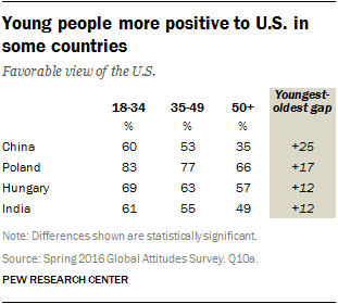 Young people more positive to U.S. in some countries