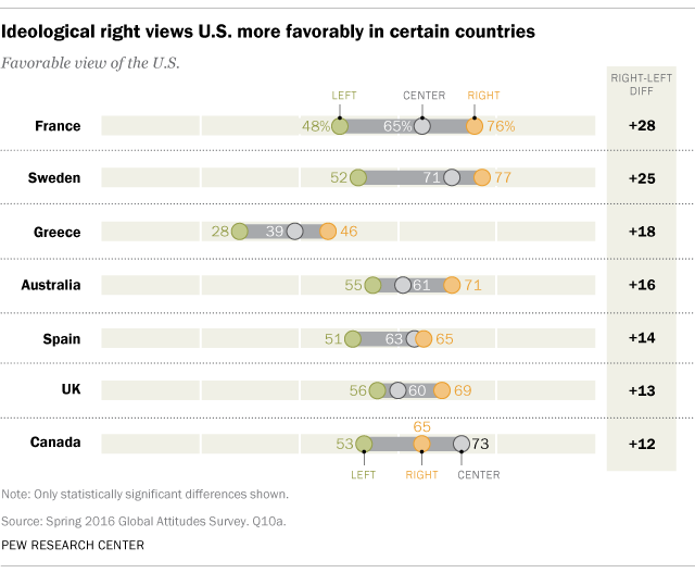 Ideological right views U.S. more favorably in certain countries