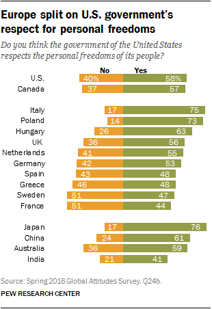 Europe split on U.S. government's respect for personal freedoms