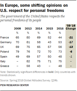 In Europe, some shifting opinions on U.S. respect for personal freedoms