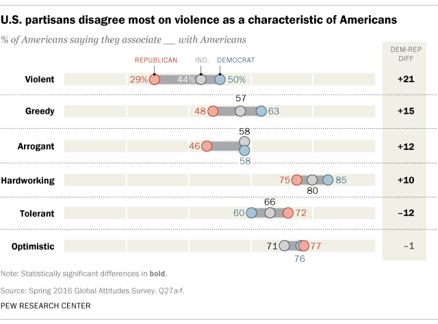 U.S. partisans disagree most on violence as a characteristic of Americans