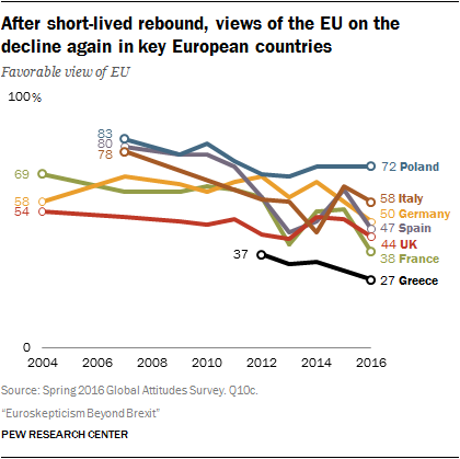 After short-lived rebound, views of the EU on the decline again in key European countries