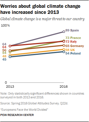 Worries about global climate change have increased since 2013