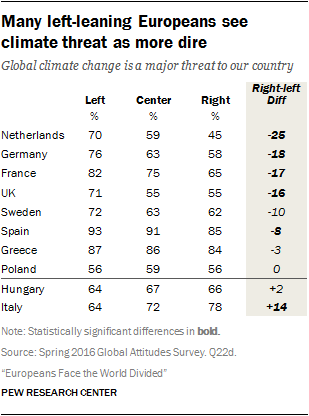 Many left-leaning Europeans see climate threat as more dire