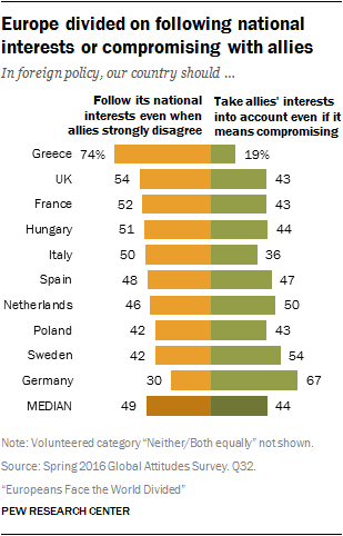 Europe divided on following national interests or compromising with allies