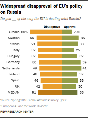 Widespread disapproval of EU's policy on Russia