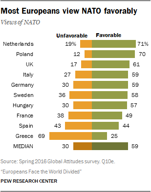 Most Europeans view NATO favorably