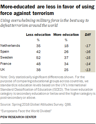 More-educated are less in favor of using force against terrorism