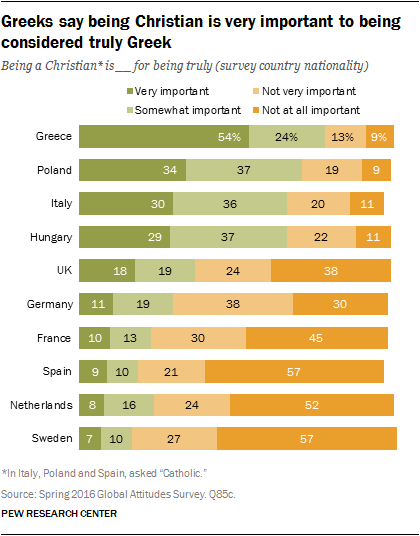 Greeks say being Christian is very important to being considered truly Greek