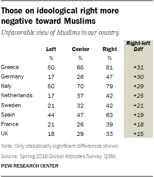 Those on ideological right more negative toward Muslims