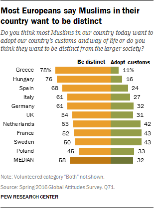 Most Europeans say Muslims in their country want to be distinct