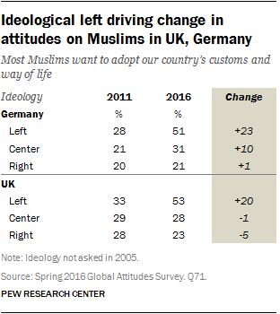 Ideological left driving change in attitudes on Muslims in UK, Germany