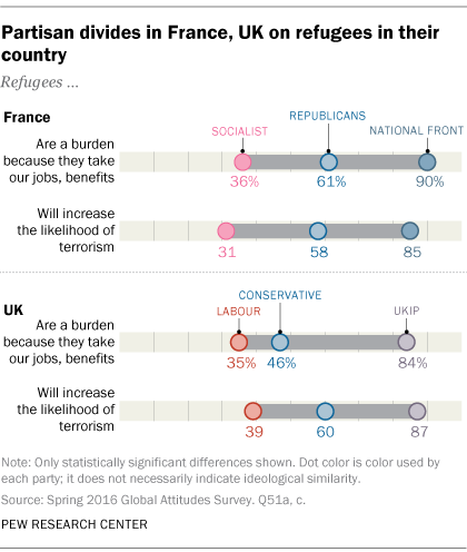 Partisan divides in France, UK on refugees in their country