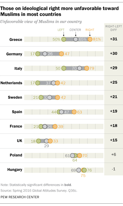 Those on ideological right more unfavorable toward Muslims in most countries