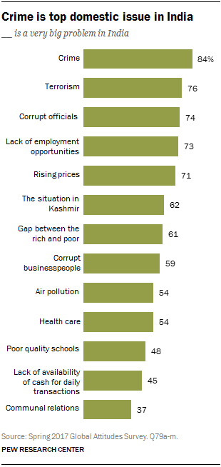 5 facts about religion in India | Pew Research Center