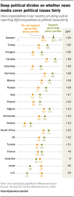 PG_2018.01.11_Global-Media-Habits_0-02 Pew: US media bias ranks worst in the world Top Stories [your]NEWS