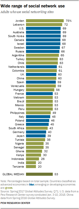 3. Social network adoption varies widely by country – Tech NewsCenter's Global Attitudes Project | Tech News 1