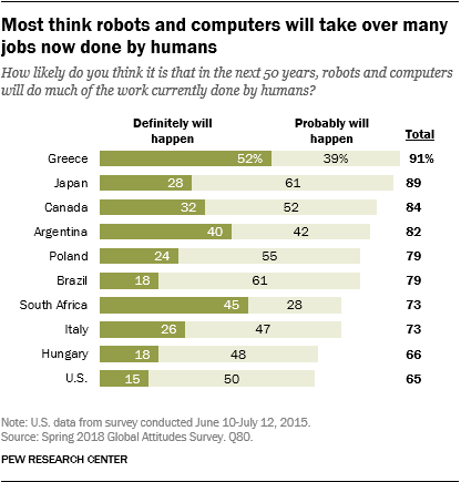 Chart showing that most think robots and computers will take over many jobs now done by humans