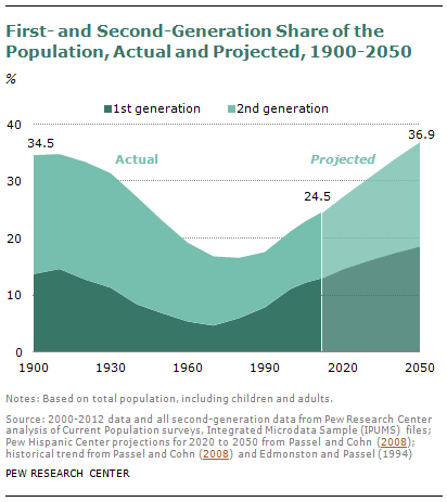First- and Second-Generation Immigrants