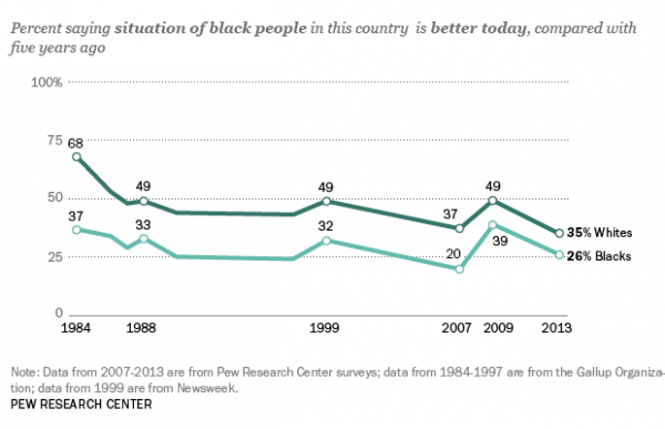 Percent of blacks who say the situation is better today compared with five years ago.