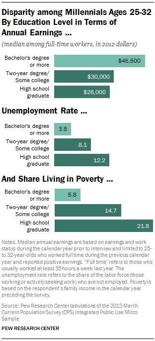 A study by Pew Research revealed that Millennials with college degrees earn more and are less likely to be unemployed.
