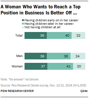 best time for women to have children career family