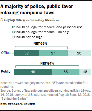 A majority of police, public favor relaxing marijuana laws