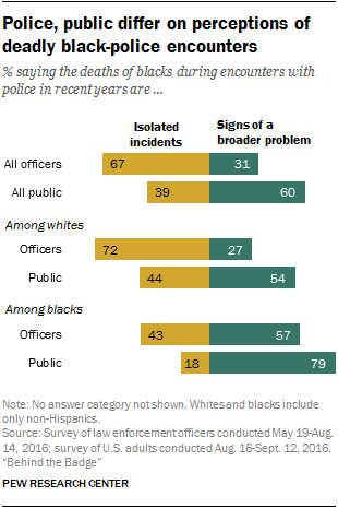 Police, public differ on perceptions of deadly black-police encounters