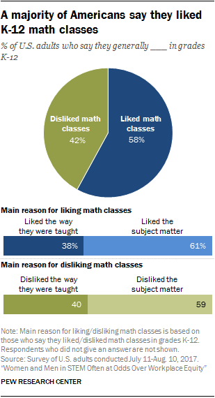 Most Americans say they actually liked K-12 math class | Pew