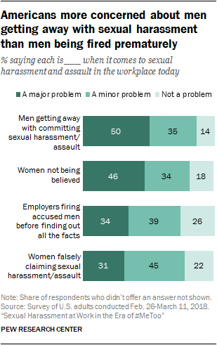 Americans more concerned about men getting away with sexual harassment than men being fired prematurely