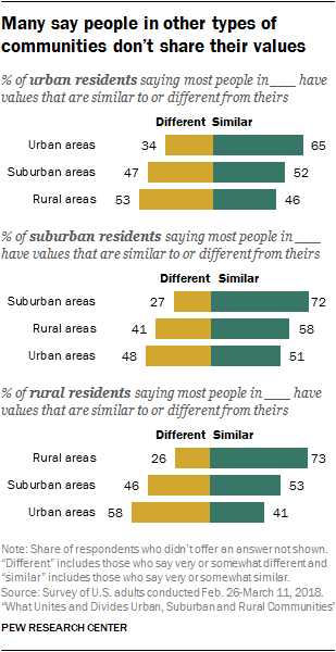 Key findings about American life in urban, suburban and rural areas