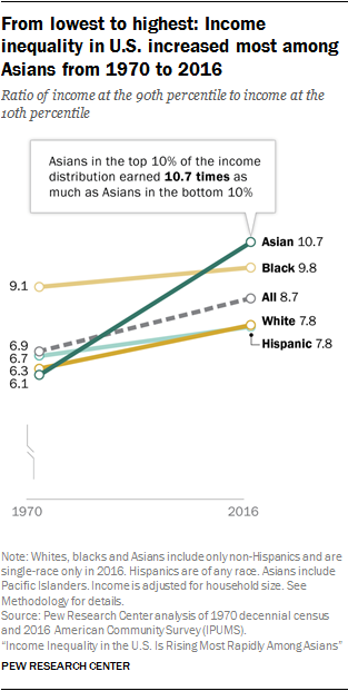 Racial Gaps In Education How Much Do >> Racial And Ethnic Income Inequality In America 5 Key Findings Pew