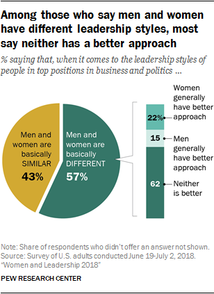 Why Males Are More At Risk Than Females >> Views On Leadership Traits And Competencies Pew Research Center