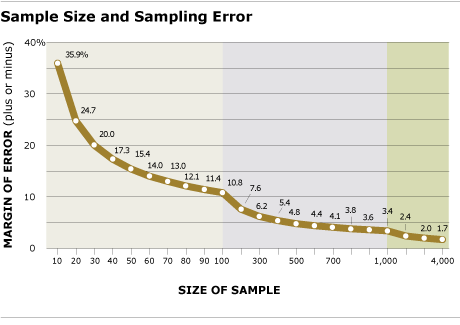 Why Probability Sampling | Pew Research Center