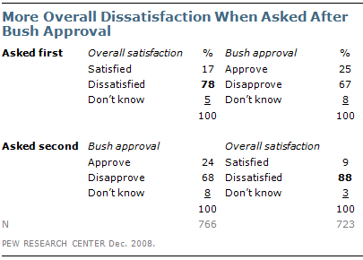 Question Order | Pew Research Center
