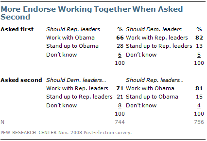Questionnaire design - Pew Research Center Methods | Pew