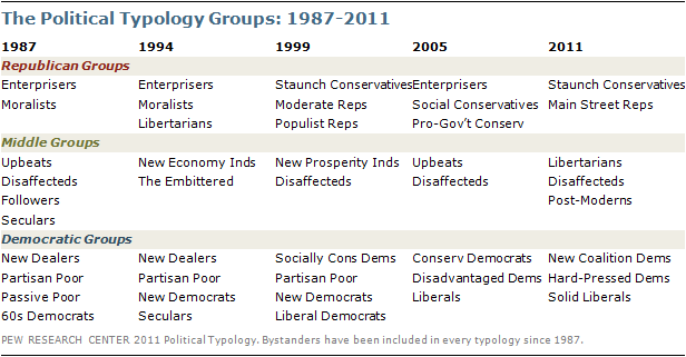 Political typology definition