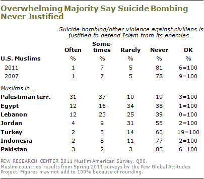 Muslim Americans: No Signs of Growth in Alienation or Support for