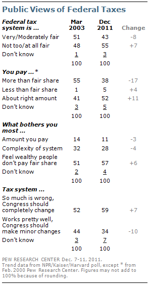Tax System Seen as Unfair, in Need of Overhaul | Pew