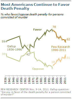 Continued Majority Support for Death Penalty | Pew Research