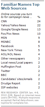 Section 1: Campaign Interest and News Sources | Pew Research