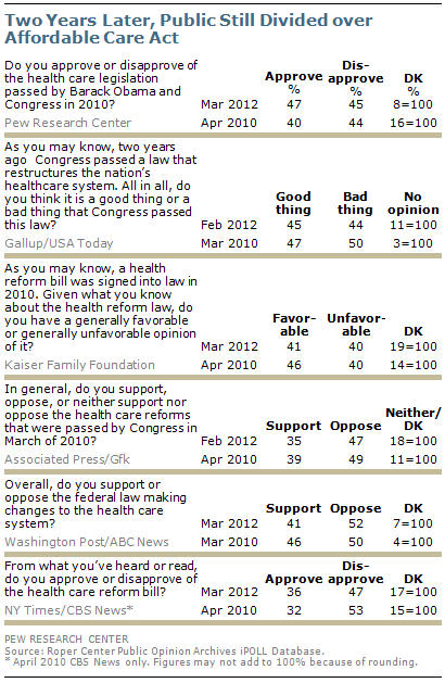Health Survey Template | Public Remains Split On Health Care Bill Opposed To Mandate Pew