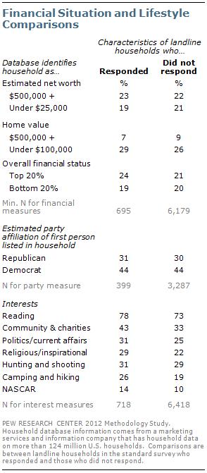 Assessing the Representativeness of Public Opinion Surveys