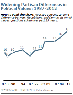 Widening Partisan Differences in Political Values: 1987-2012