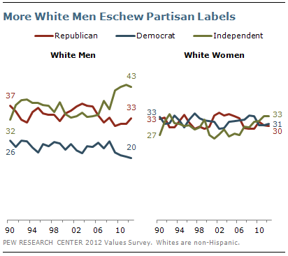 More White Men Eschew Partisan Labels
