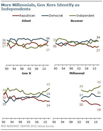 More Millennials, Gen Xers Identify as Independents