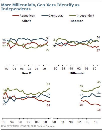 More Millennials, Gen Xers Identify as Independents