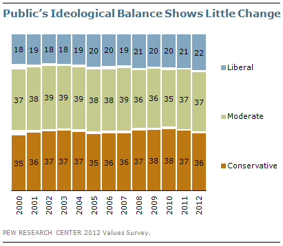 Public's Ideological Balance Shows Little Change