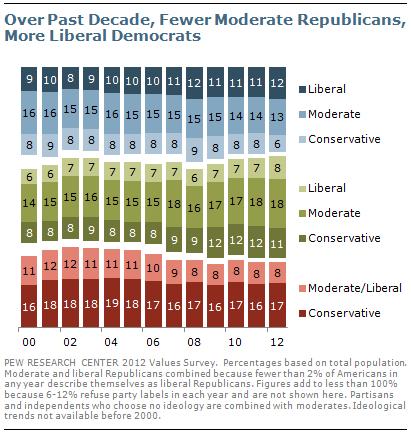 Over Past Decade, Fewer Moderate Republicans, More Liberal Democrats