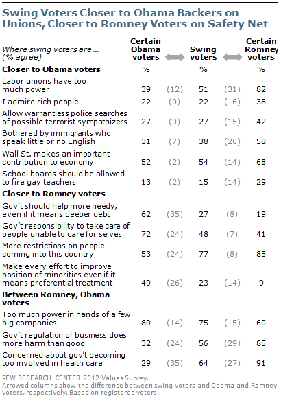 Swing voters closer to Obama backers on unions, closer to Romney voters on safety net
